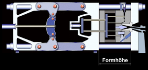 Bild 1: Formhöhe ergibt sich als Abstand zwischen beweglicher und fester Aufpannplatte bei geschlossener Form, Grafik: Les Fondeurs de France