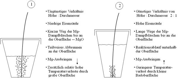 Bild 1: Einfluss der Pfannenabmessungen beim Mg-Fülldrahtverfahren (Quelle: ASK Chemicals Metallurgy GmbH)