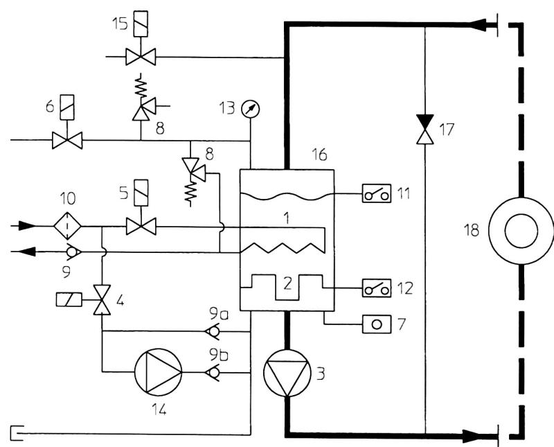 Bild 1: Prinzipschema eines Druckwassergerätes: 1) Kühler, 2) Heizung, 3) Pumpe mit Magnetkupplung; 4) Magnetventil automatische Wassernachfüllung; 5) Magnetventil Kühlung 6) Magnetventil Druckentlastung 7) Temperaturfühler 8) Sicherheitsventil 9) Rückschlagventil 10) Filter Wassernetz 11) Niveaukontrolle 12) Sicherheitsthermostat 13) Manometer 14) Füllpumpe 15) Magnetventil Absaugung 16) System mit Heizung und Kühler 17) Bypass 18) Verbraucher