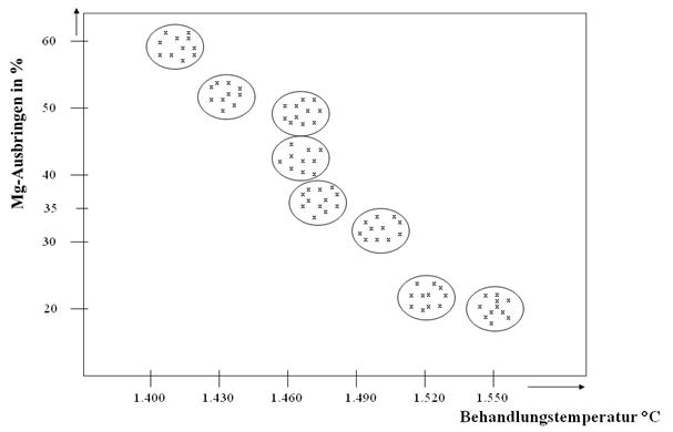 Bild 2: Mg-Ausbringen in Abhängigkeit von der Behandlungstemperatur (Quelle: ASK Chemicals Metallurgy GmbH)