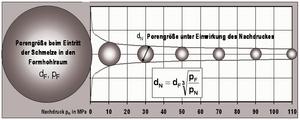 Bild 2: Änderung der Porengröße durch die Wirkung des Nachdruckes pN dF = Durchmesser der Gaspore bei Formfülldruck von pF dN = Durchmesser der Gaspore bei Wirkung eines Nachdruckes von pN