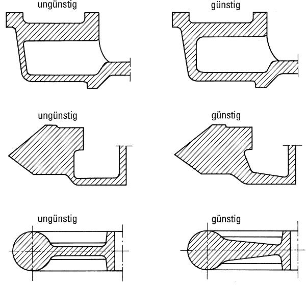 """Bild 2: Gestaltung von Wanddickenübergängen, bei großen Querschnittsunterschieden sollten die Übergänge """"gefühlvoll"""" verändert werden (nach H. Werning)"""
