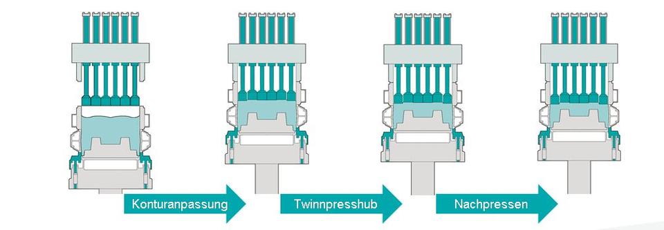 Bild 3: Verdichtungsverfahren, Quelle: Künkel Wagner Germany GmbH