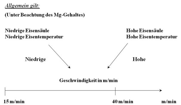 Bild 3: Einflussgrößen auf die Einspulgeschwindigkeit (Quelle: ASK Chemicals Metallurgy GmbH)