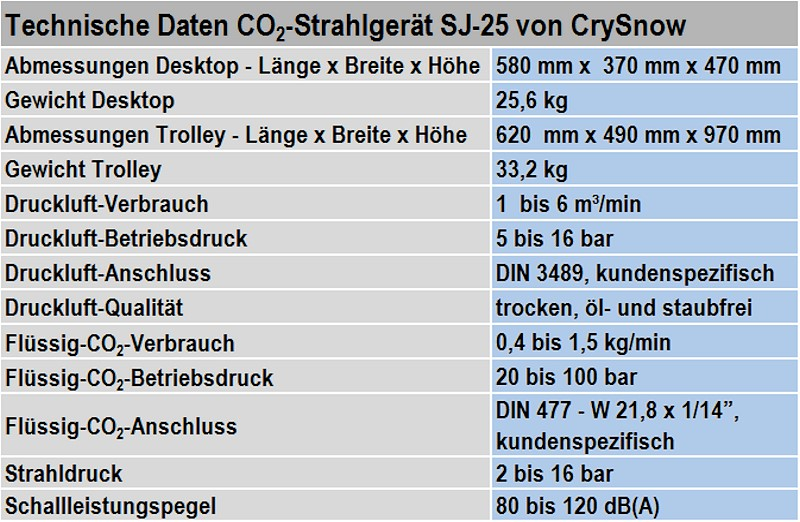 Table 1: Technical data of the SJ-25 CO2 snow blasting unit from CryoSnow GmbH for manual application (subject to technical modifications)