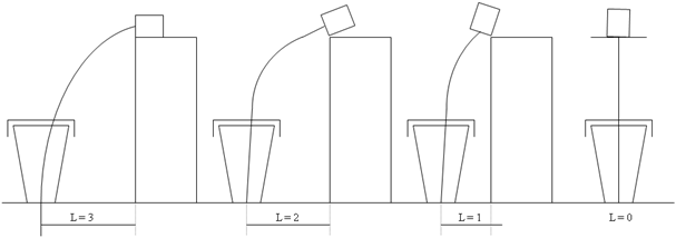 Bild 4: Möglichkeiten der Anordnung der Einspulmaschine mit dem Ziel den Draht nach Möglichkeit ohne Krümmung zuführen, eine Drahtzuführung auf Mitte des Pfannenbodens  und einen Reaktionsablauf am Pfannenboden zu gewährleisten (Quelle: ASK Chemicals Metallurgy GmbH)