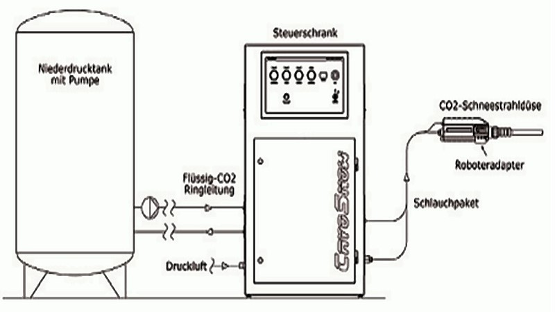 Fig. 3: System layout of an automated CO2 snow blasting unit, source: CryoSnow GmbH
