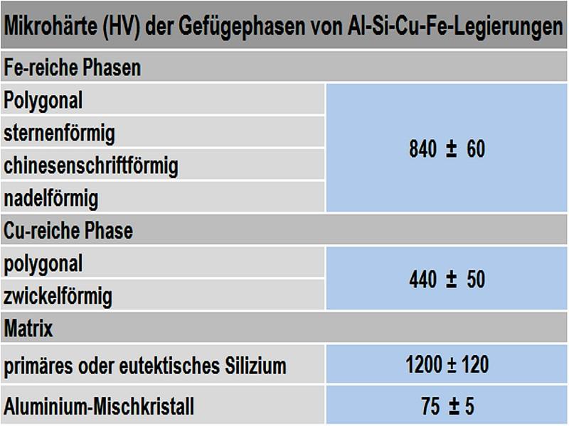 Tabelle 1: Vergleich der Werte der Mikrohärte der in Al-Si-Cu(Fe)-Legierungen auftretenden Gefügephasen, nach M. Makhlouf und D. Apelian