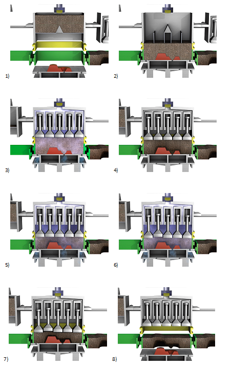 Fig. 11: Process sequence for airflow squeeze molding, SEIATSU-Verfahren, source: Heinrich Wagner Sinto Maschinenfabrik, Bad Laaspe