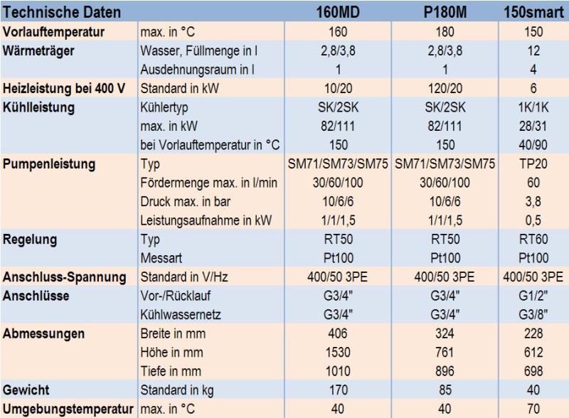 Tabelle 1: Technische Daten der Druckwassertemperiergeräte 160MD, P180M und 150smart der Firma aic regloplas GmbH
