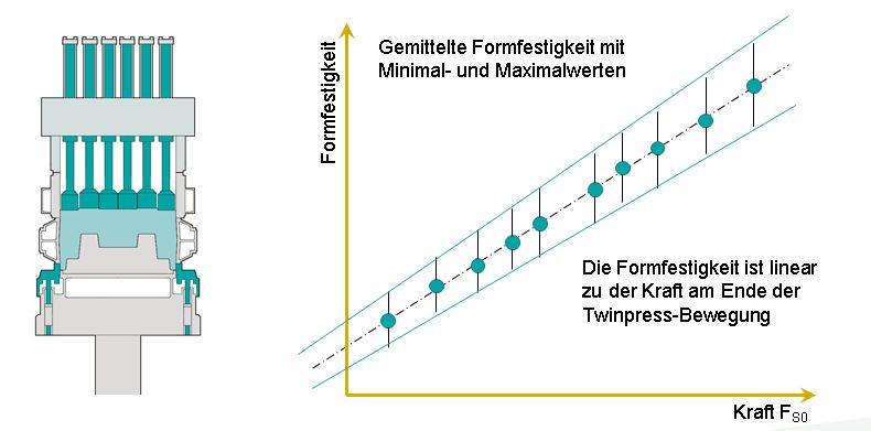 Fig. 6: Principle of Twinnpress-Process (Künkel Wagner Germany GmbH)