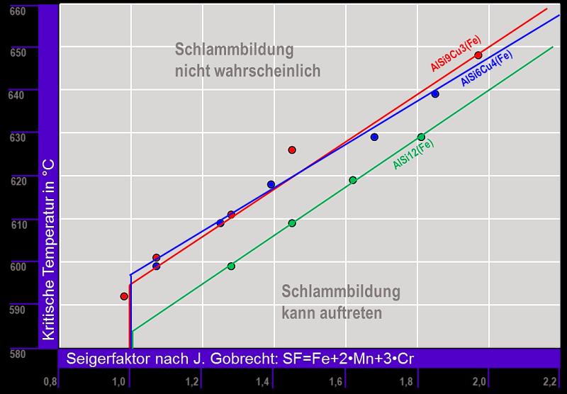 Bild 5: Warmhaltetemperatur in Abhängigkeit des Seigerfaktors SF für die Legierungen Al Si9Cu3(Fe), AlSSi6Cu4 und Al Si12(Fe) nach J. Gobrecht