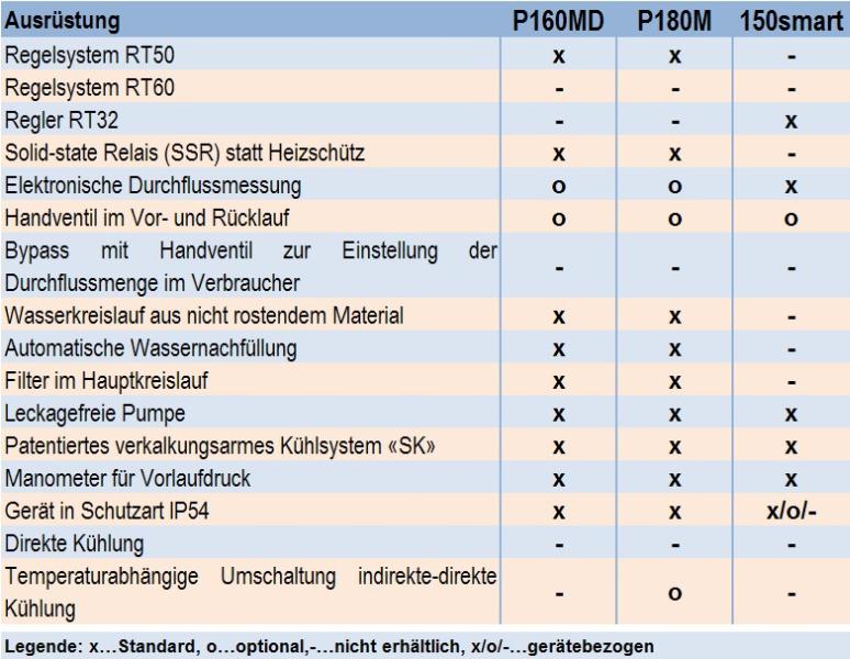 Tabelle 2: Ausrüstung der Druckwassertemperiergeräte 160MD, P180M und 150smart der Firma aic regloplas GmbH
