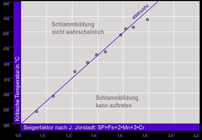 Bild 6: Warmhaltetemperatur in Abhängigkeit des Seigerfaktors SF für A-Si-Cu(Fe)-Legierungen nach J. Jorstadt