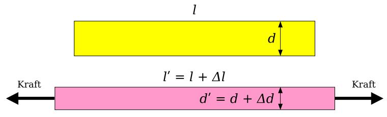 Bild 1: Darstellung der Poisson-Zahl als dimensionslose Größe (Quelle: Wikipedia)