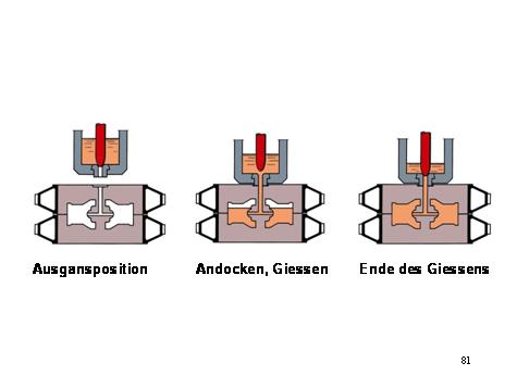 Bild 1: Verfahrensablauf des Kontaktgießens (schematisch)