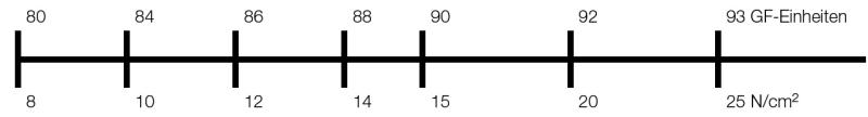 Bild 2: Gegenüberstellung von Formhärtewerten mit Formfestigkeitswerten