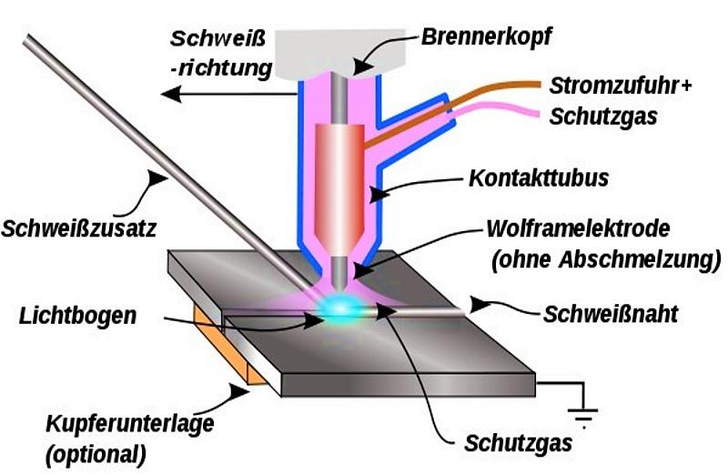 Bild 1: Prinzip des WIG-Schweißverfahrens, Quelle: Wikipedia Commons