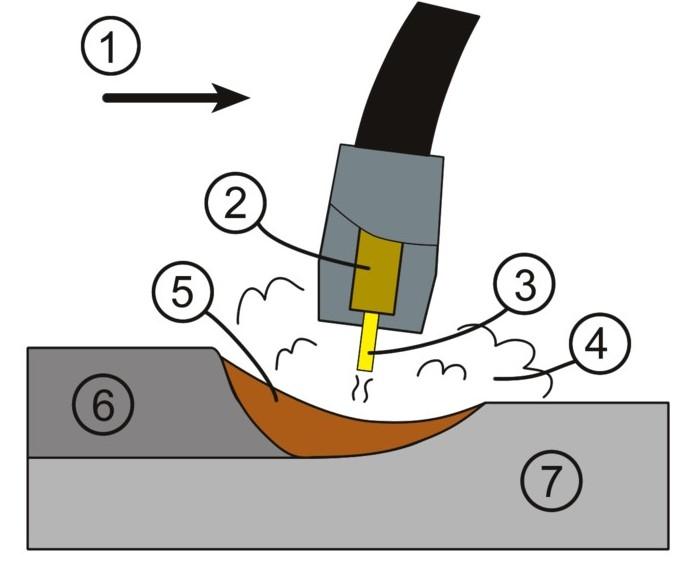 Bild 2: Prinzip des MIG-Schweißverfahrens, Quelle: Wikipedia Commons, Autor Nathaniel C. Sheetz1) Vorschubrichtung2) Kontakthülse3) Schweißdraht4) Schutzgas5) Schmelzgut6) Schweißraupe7) Grundmaterial