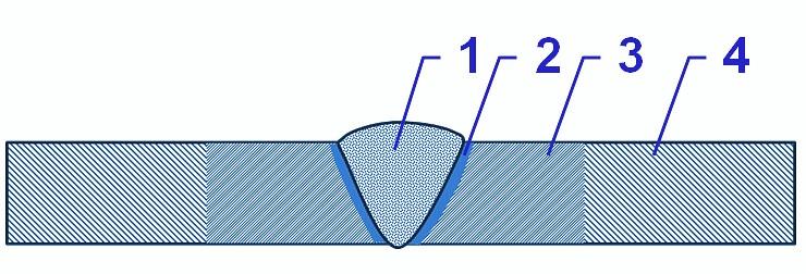 Bild 1: Schweißnaht, Bezeichnung der Zonen1) Nahtzone2) Übergangszone3) Wärmeeinflusszone (WEZ)4) Unbeeinflusste Zone