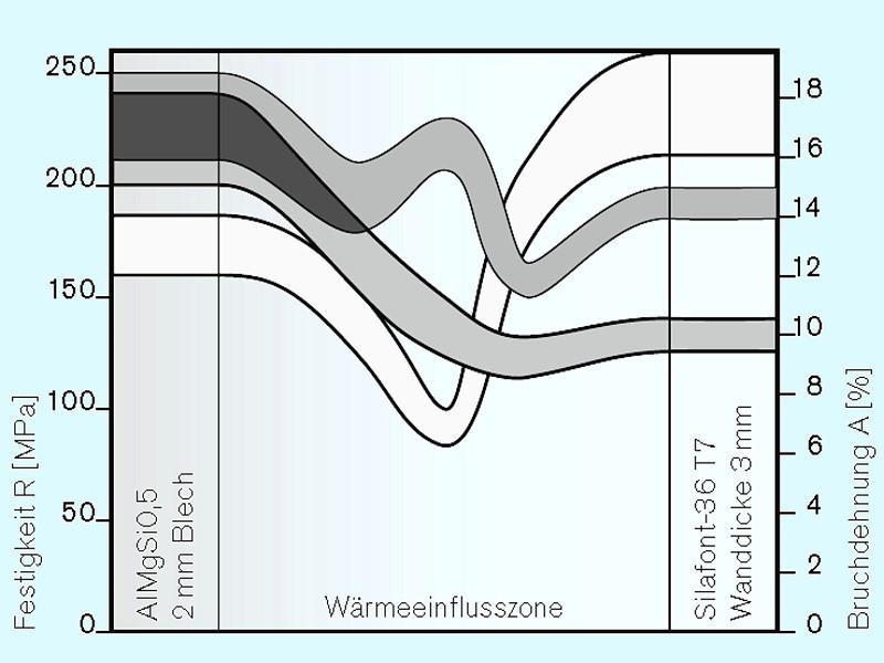 Bild 2: Festigkeitswerte der Wärmeeinflusszone, MIG-Schweißung mit AlSi12-Zusatzwerkstoff, Quelle: Rheinfelden Alloys GmbH & Co. KG