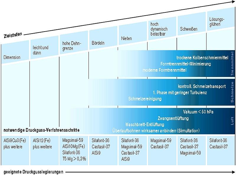 Bild 1: Acht Zielstufen des Druckgusses mit Hinweis auf anzuwendende Legierungen und notwendige Druckguss-Verfahrensschritte, Quelle: Rheinfelden Alloys GmbH & Co. KG