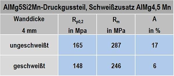 Tabelle 1: Festigkeitseigenschaften mit und ohne Schweißung, Quelle: Rheinfelden Alloys GmbH & Co. KG
