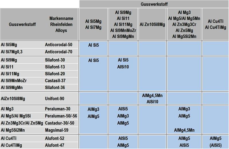 Tabelle 1: Empfohlene Schweißzusatzwerkstoffe für die Verbindung Aluminiumguss mit Aluminiumguss, Quelle: in Anlehnung an Rheinfelden Alloys GmbH & Co. KG