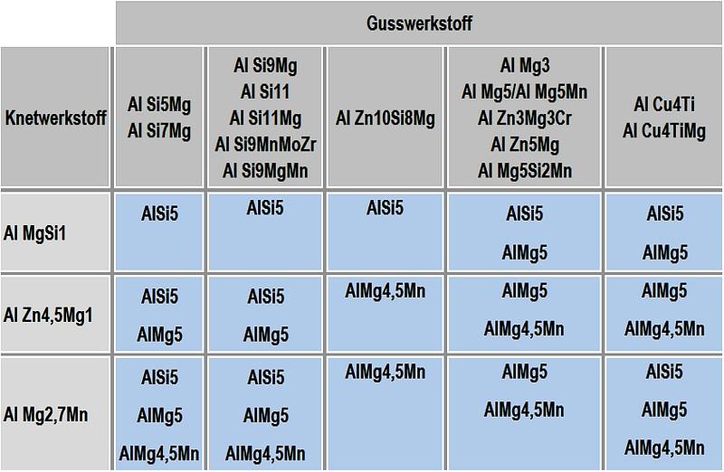 Tabelle 2: Empfohlene Schweißzusatzwerkstoffe für die Verbindung Aluminiumguss mit Aluminiumknetlegierung, Quelle: in Anlehnung an Rheinfelden Alloys GmbH & Co. KG