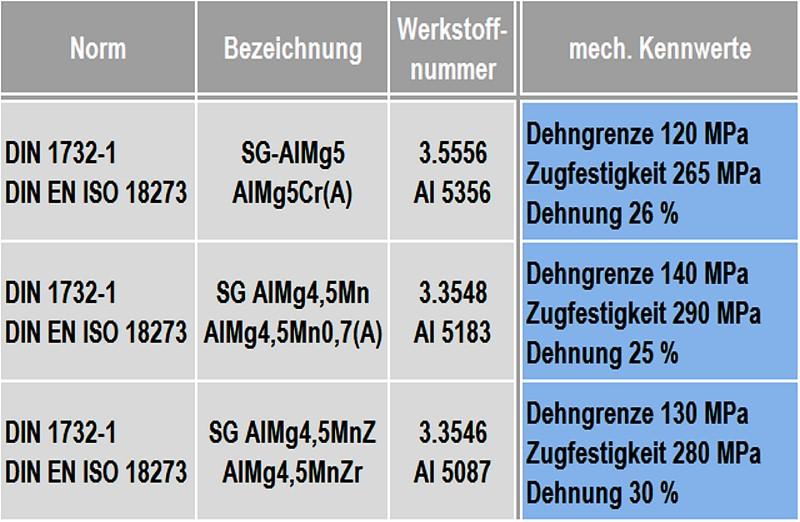 Tabelle 3: Empfohlene Schweißzusatzwerkstoffe für das Schweißen von Aluminium-Knetlegierungen