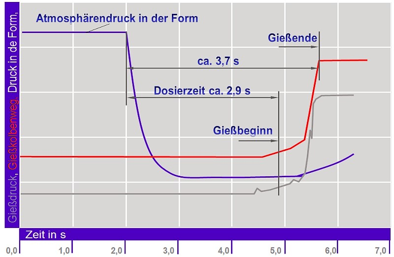 Bild 2: Druckverlauf und Kolbenweg beim Vacural-Verfahren
