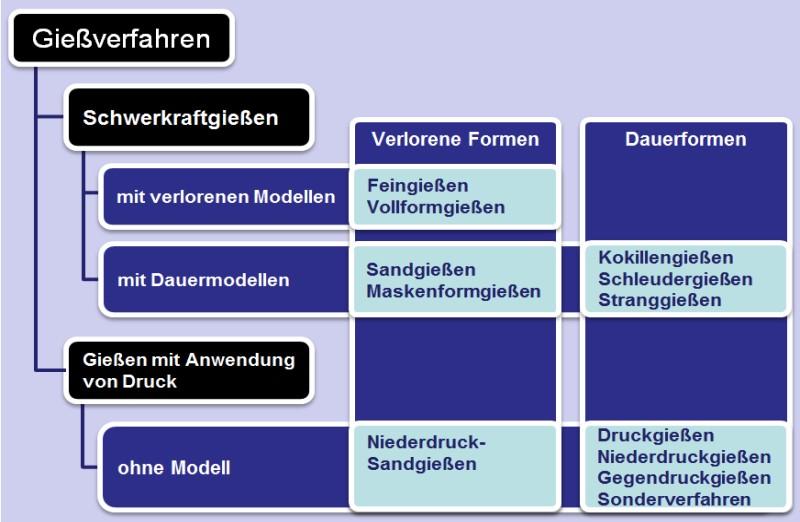 Bild 1: Einteilung der Gießverfahren in Anlehnung an DIN 8580, Fertigungsverfahren, Urformen