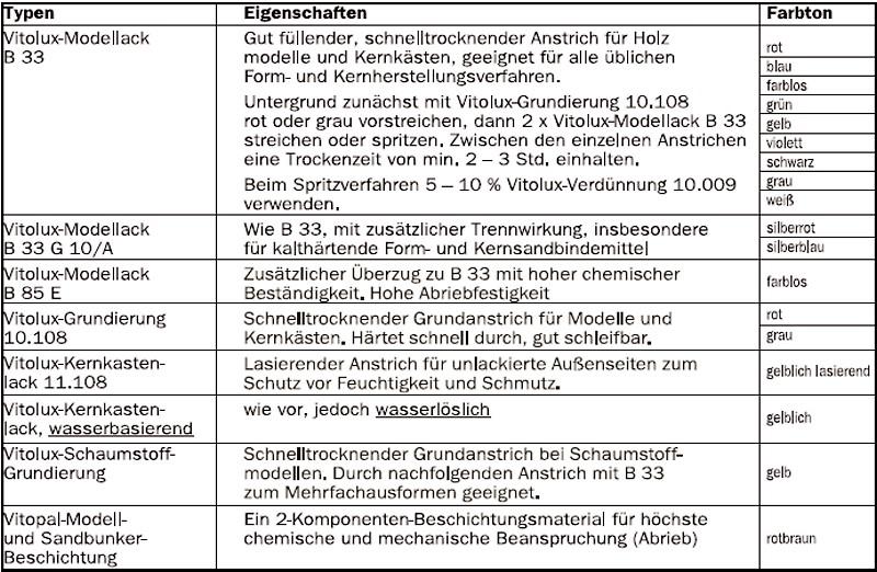 Tabelle 1: Auswahl einiger Modellacke von Hohnen & Co Gießerei- und Modellbaubedarf