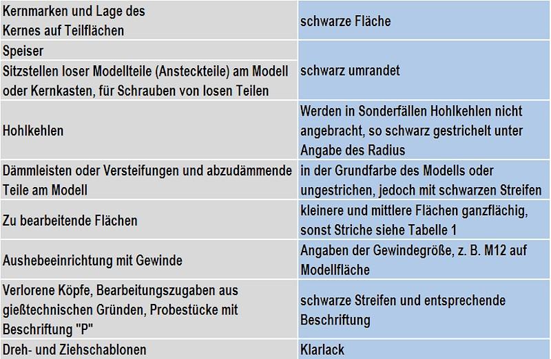 Tabelle 1Tabelle 2