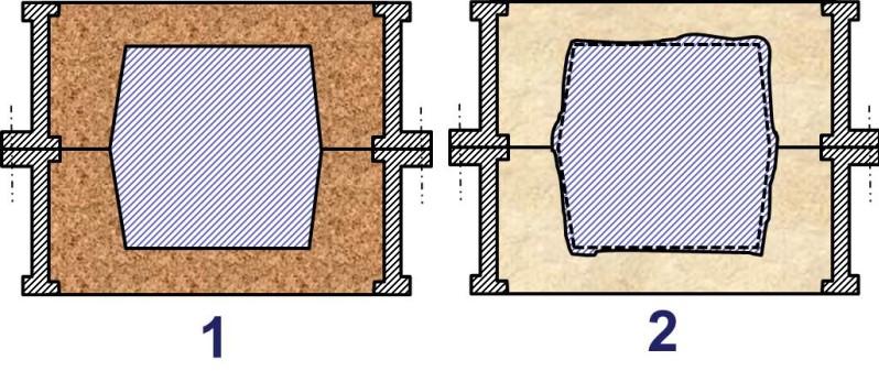 """Bild 1: 1: Formstoffverdichtung richtig, Gussstück ist maßgenau;2: Verdichtung ungleichmäßig bzw. zu gering: Gussstück ist """"getrieben"""""""
