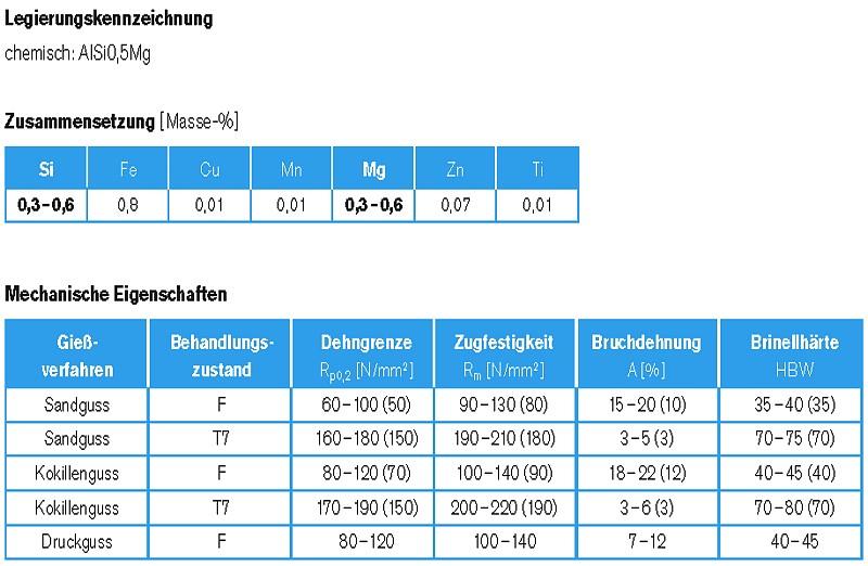 Tabelle 1: AlSi0,5Mg, Legierungsbezeichnung, chemische Zusammensetzung und statische mechanische Eigenschaften, Angaben des Legierungsherstellers Rheinfelden Alloys GmbH & Co. KG