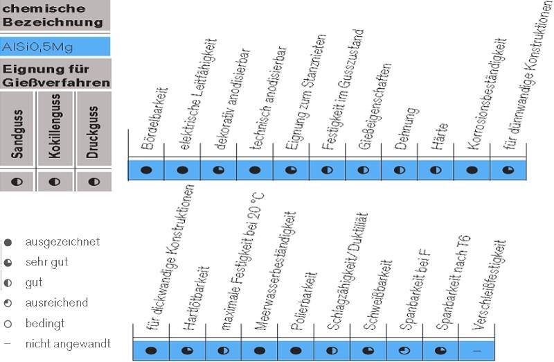Tabelle 3: Anwendungsgebiete der AlSi0,5Mg, Markenname Anticorodal®-04 von Rheinfelden Alloys GmbH & Co. KG