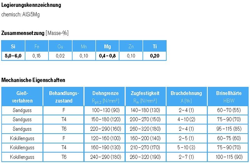 Tabelle 1: AlSi5Mg, Legierungsbezeichnung, chemische Zusammensetzung und statische mechanische Eigenschaften, Angaben des Legierungsherstellers Rheinfelden Alloys GmbH & Co. KG