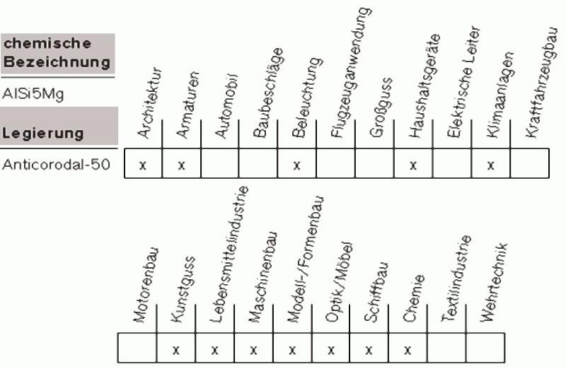 Tabelle 2: Eignung für Gießverfahren und Übersicht über allgemeine Eigenschaften der Legierung AlSi5Mg, Markenname Anticorodal®-50 von Rheinfelden Alloys GmbH & Co. KG