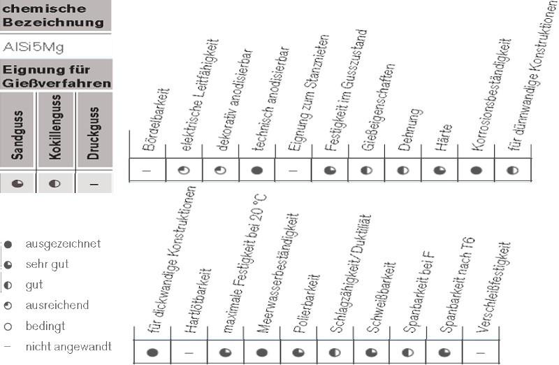Tabelle 3: Anwendungsgebiete der AlSi5Mg, Markenname Anticorodal®-50 von Rheinfelden Alloys GmbH & Co. KG