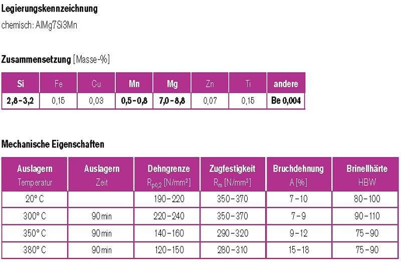 Tabelle 1: AlMg7Si3Mn, Legierungsbezeichnung, chemische Zusammensetzung und statische mechanische Eigenschaften, Angaben des Legierungsherstellers Rheinfelden Alloys GmbH & Co. KG