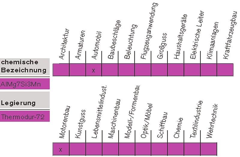 Tabelle 3: Anwendungsgebiete der AlMg7Si3Mn, Markenname Thermodur®-72 von Rheinfelden Alloys GmbH & Co. KG