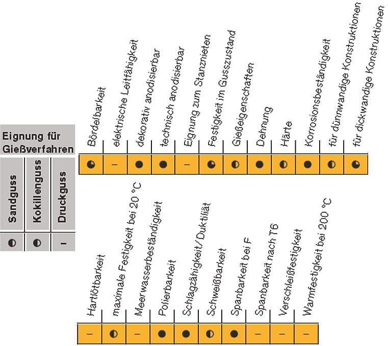 Tabelle 3: Anwendungsgebiete der AlZn3Mg3Zr, Markenname Castadur®-30  von Rheinfelden Alloys GmbH & Co. KG