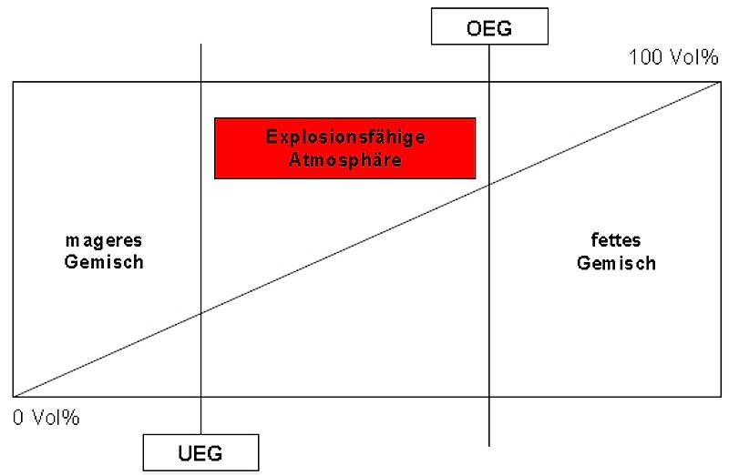 Bild 1: Obere und untere Explosionsgrenze (OEG und UEG)