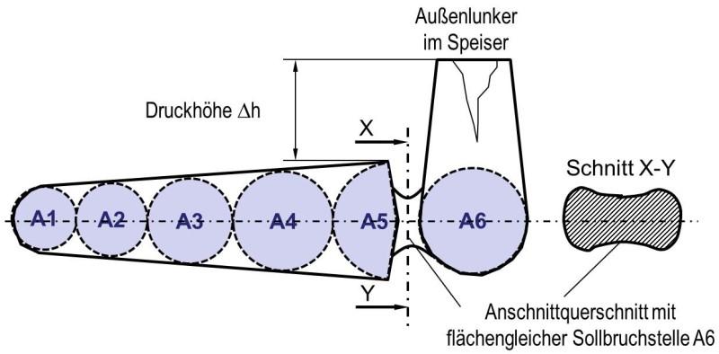 Bild 1: Gelenkte Erstarrung am Keil durch die Heuverssche Kreismethode. Der Speiser gleicht das Volumendefizit durch einen Außenlunker aus und stellt die Druckhöhe Δh zum Nachspeisen zur Verfügung.
