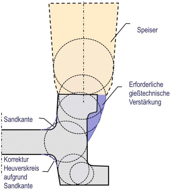 Bild 3: a) Warmrissbildung bei Stängelkristallisation unter Einfluss von Schwindungskräften b) Gießgerechte Verrippung mittels Heuversscher Kreise, von außen nachspeisbar