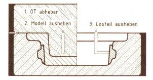 Bild 1: Form mit Losteil, rechts Modell eingeformt, links Modell ausgeformt (nach R. Roller)