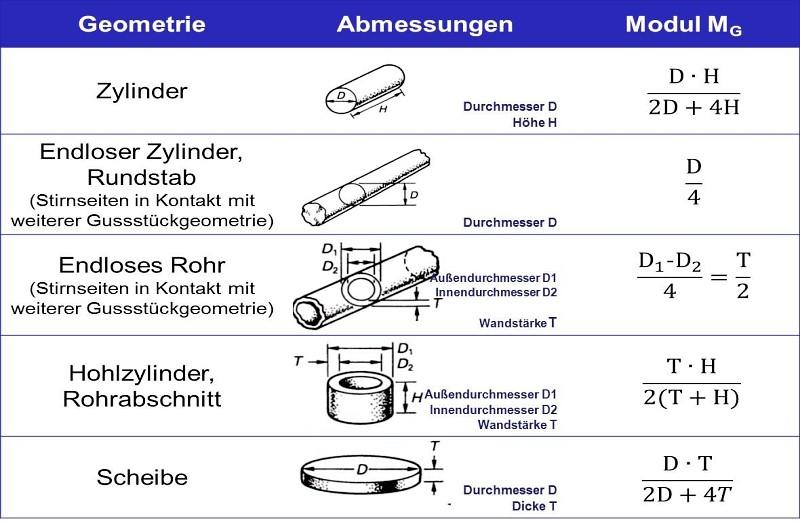 Bild 2: Gussstückmodule einfacher rotationssymmetrischer Geometrien