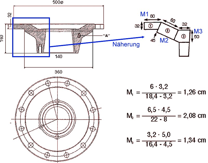 Bild 3: Gussteil mit etwas komplexerer Geometrie, Lunker im Bereich A, Gussteil wird in einzelne einfache geometrische Teilbereiche aufgeteilt