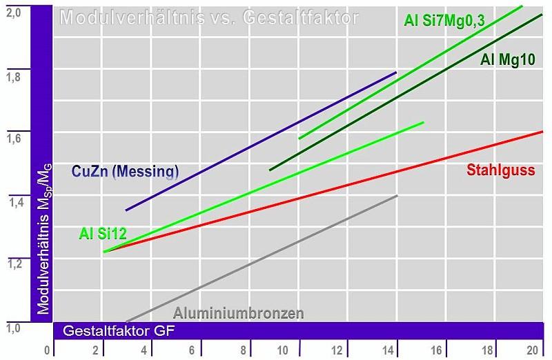 Bild 1: Zusammenhang zwischen dem Modulverhältnis MSp/MG und dem Gestaltfaktor GF für verschiedene Gusslegierungen